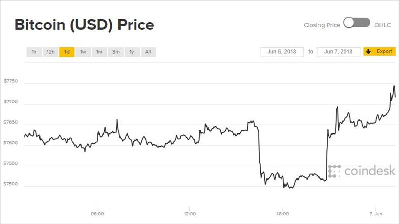 Giá Bitcoin hôm nay 7/6: Hố sâu xuất hiện