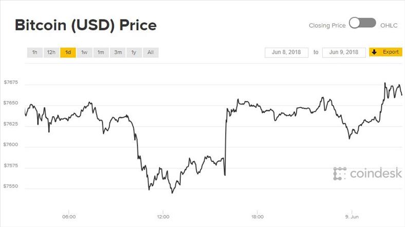 Giá Bitcoin hôm nay 9/6: Biến động nhỏ liệu có thể tạo ra bước nhảy lớn?