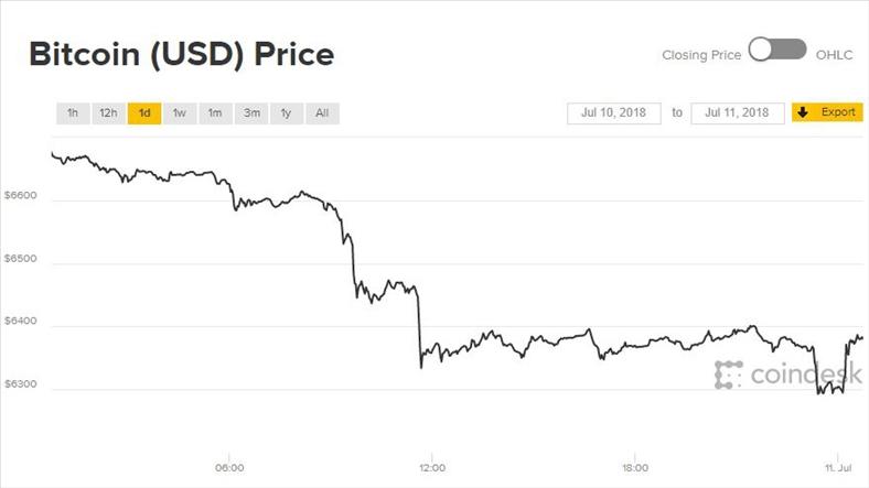 Giá Bitcoin hôm nay 11/7: Chưa kịp tăng đã rơi đáy tháng