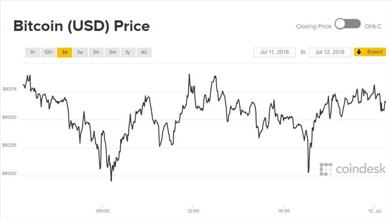 Giá Bitcoin hôm nay 12/7: Tương lai mịt mờ
