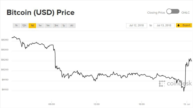 Giá Bitcoin hôm nay 13/7: Ánh sáng cuối đường hầm ngày càng xa