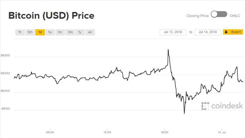 Giá Bitcoin hôm nay 14/7: Khó mà tiến lên