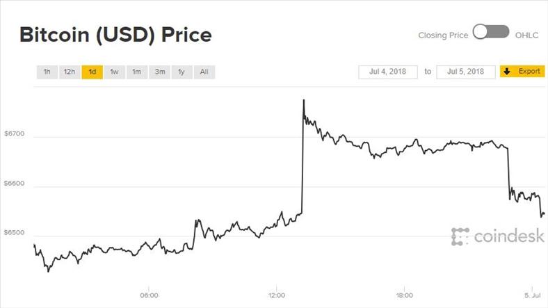 Giá Bitcoin hôm nay 5/7: Nhảy hơn 200 USD trong 10 phút