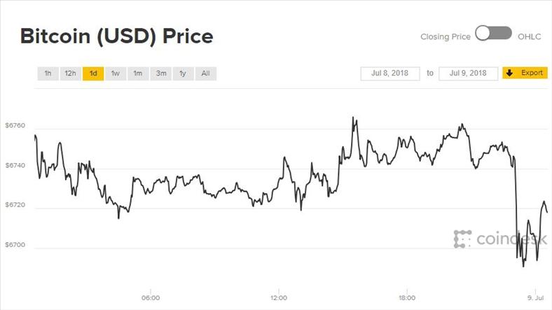 Giá Bitcoin hôm nay 9/7: Khó khăn đầu tuần