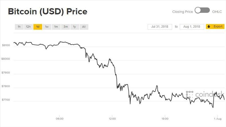 Giá Bitcoin hôm nay 1/8: Đầu tháng đã buồn