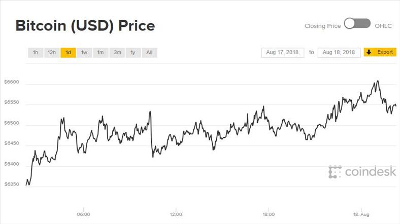 Bất ngờ tăng vọt, thị trường tiền ảo tuần tới sẽ ra sao?