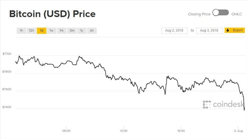 Giá Bitcoin hôm nay 3/8: Nỗi buồn nối tiếp