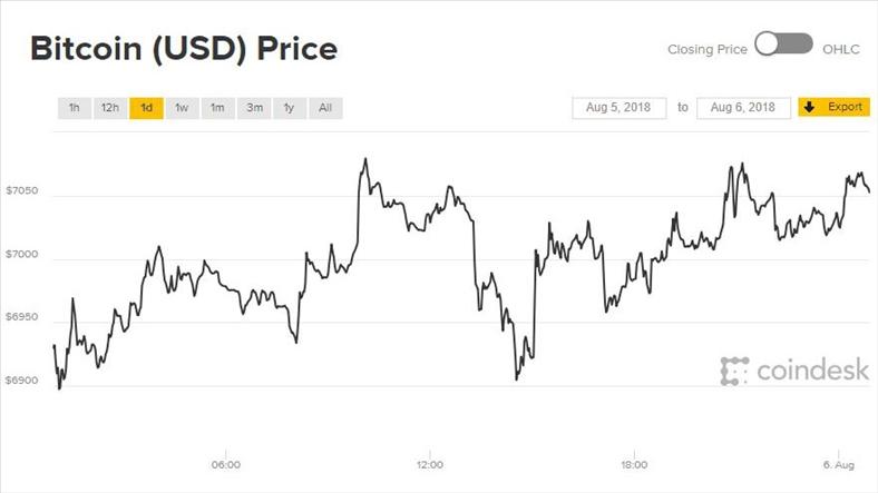 Giá Bitcoin hôm nay 6/8: Phục hồi đầy vất vả