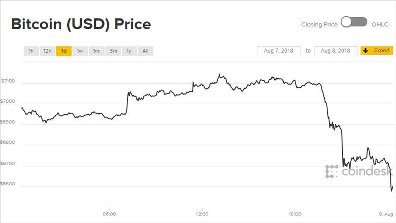 Giá Bitcoin hôm nay 8/8: Vùng trời đỏ rực