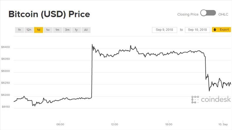 Nhảy hơn 200 USD trong 5 phút, giá Bitcoin vẫn