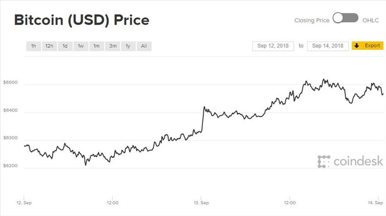 Giá Bitcoin quay trở lại, Ethereum bất ngờ tỏa sáng