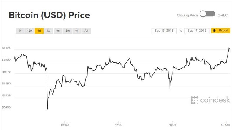 Giá Bitcoin và tiền ảo chông chênh ngày đầu tuần