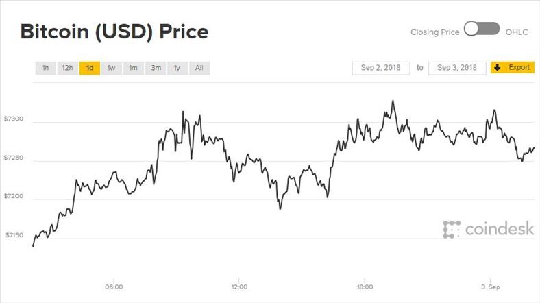 Giá Bitcoin tiếp tục tăng, thị trường tiền ảo 'lộn xộn'