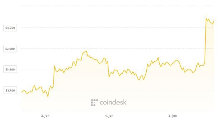 Giá Bitcoin đạt đỉnh năm sau tuần đầu 2019