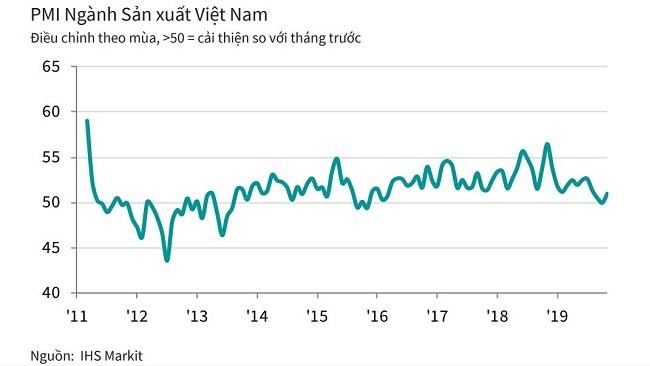 Dấu hiệu kết thúc giai đoạn trì trệ của ngành sản xuất Việt Nam