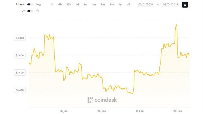 Giá Bitcoin chờ cú hích sau 2 tháng đầu năm ảm đạm