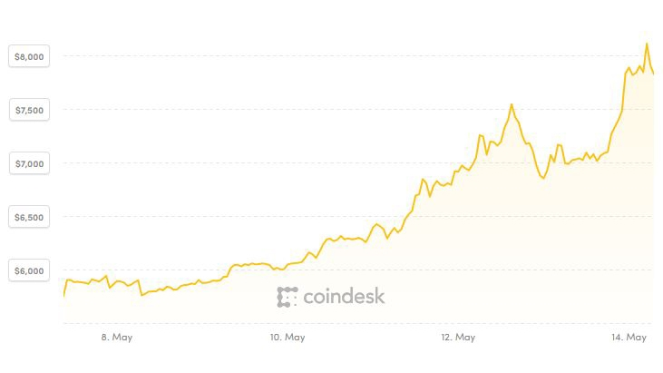 Giá Bitcoin liên tục tăng mạnh, đạt đỉnh gần 10 tháng