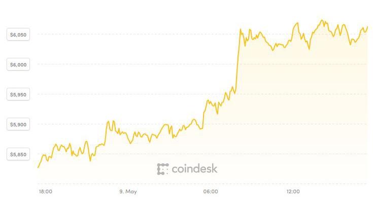Giá Bitcoin nhảy đỉnh 6 tháng bất chấp vụ tấn công vào Binance