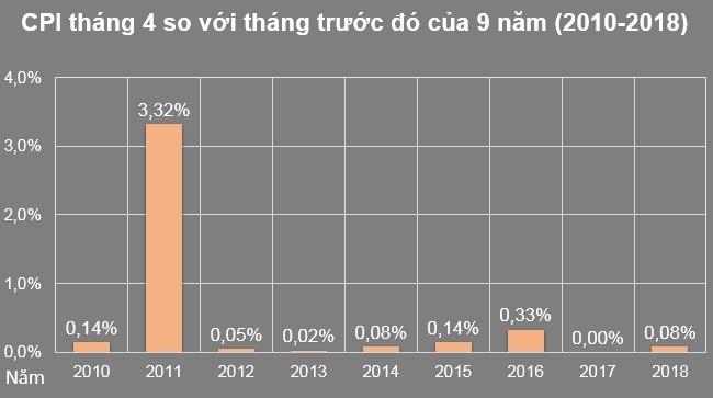 CPI tháng 4 tăng 0,08% chủ yếu từ giá xăng dầu lên cao