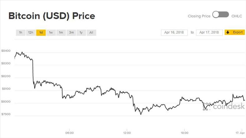 Giá Bitcoin hôm nay 17/4: Kiệt sức sau bùng nổ