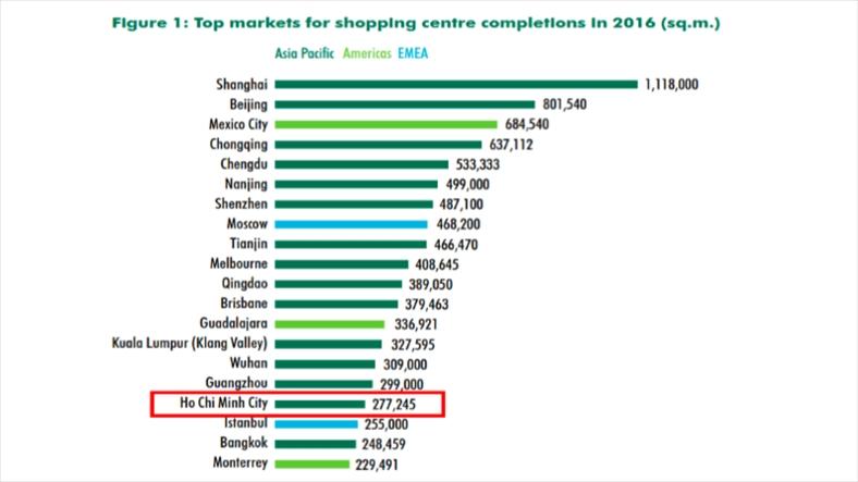 TP. HCM lọt top 20 thành phố tăng trưởng nóng về mặt bằng bán lẻ