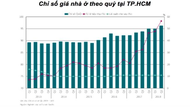Chỉ số giá nhà ở tại TP. HCM cao nhất trong 5 năm