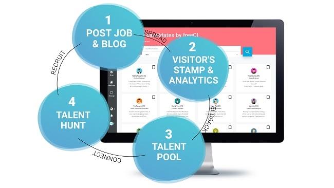 Đi tìm 'quy trình vàng' trong tuyển dụng nhân sự