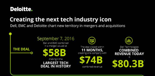 Bài học văn hoá doanh nghiệp từ thành công hậu M&A Dell – EMC 67 tỷ USD