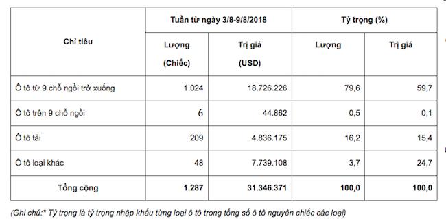Lần đầu vượt mặt Thái Lan, ô tô nhập khẩu miễn thuế Indonesia đổ bộ vào Việt Nam