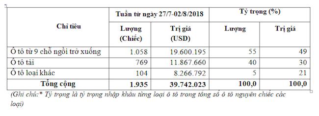 Ô tô nhập khẩu miễn thuế Thái Lan tăng mạnh tuần qua
