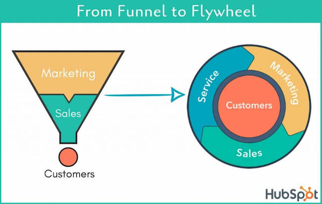 Chiêc phễu thánh của marketing không còn, đã đến lúc tập trung vào mô hình Fly-wheel