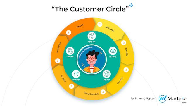 Bí quyết marketing thời chuyển đổi số