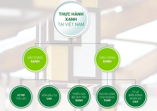 Nhiều trở ngại làm giảm ý định ứng dụng thực hành xanh ở Việt Nam 1