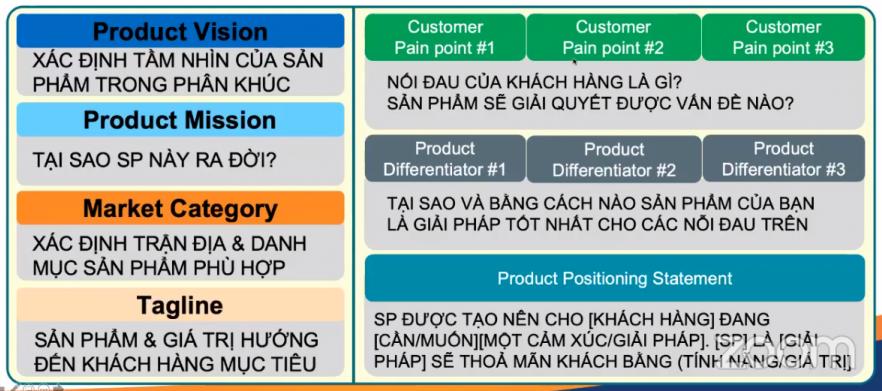 Bí kíp xây dựng chiến lược sản phẩm 1
