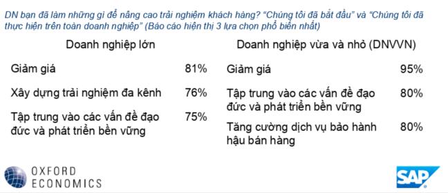 SAP: Doanh nghiệp Việt ưu tiên giảm giá để tăng trải nghiệm khách hàng 2