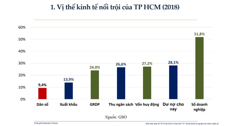 'TP.HCM sẽ trở thành trung tâm tài chính quốc tế nếu...' 1