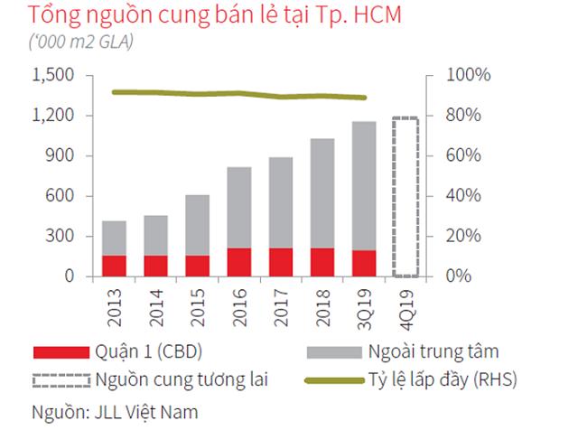 Việt Nam đang ở giai đoạn 'vàng' để thị trường bán lẻ phát triển 1