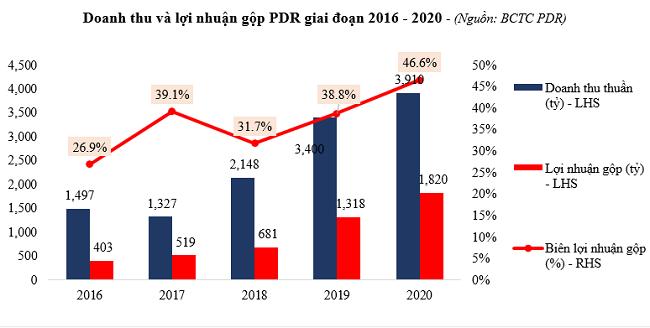Kết quả kinh doanh bứt phá của Phát Đạt trong năm 2020