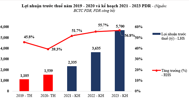 Kết quả kinh doanh bứt phá của Phát Đạt trong năm 2020 1