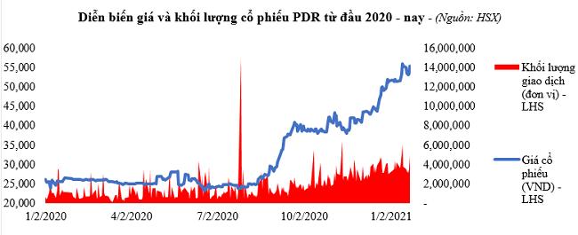 Kết quả kinh doanh bứt phá của Phát Đạt trong năm 2020 2