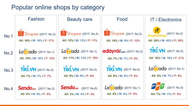 Ai đang nắm ngôi vương tại thị trường thương mại điện tử Việt Nam?