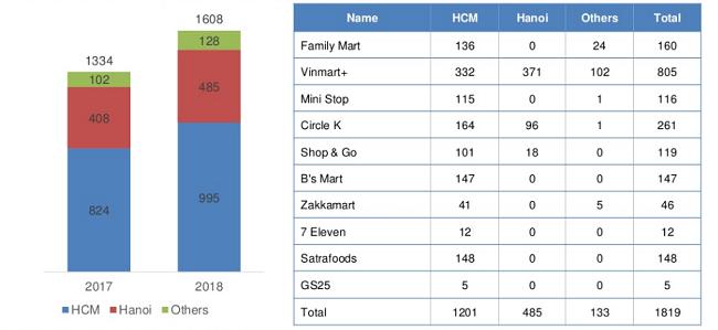 Ai đang thống trị thị trường cửa hàng tiện lợi Việt Nam?