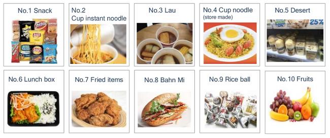 Ai đang thống trị thị trường cửa hàng tiện lợi Việt Nam? 1