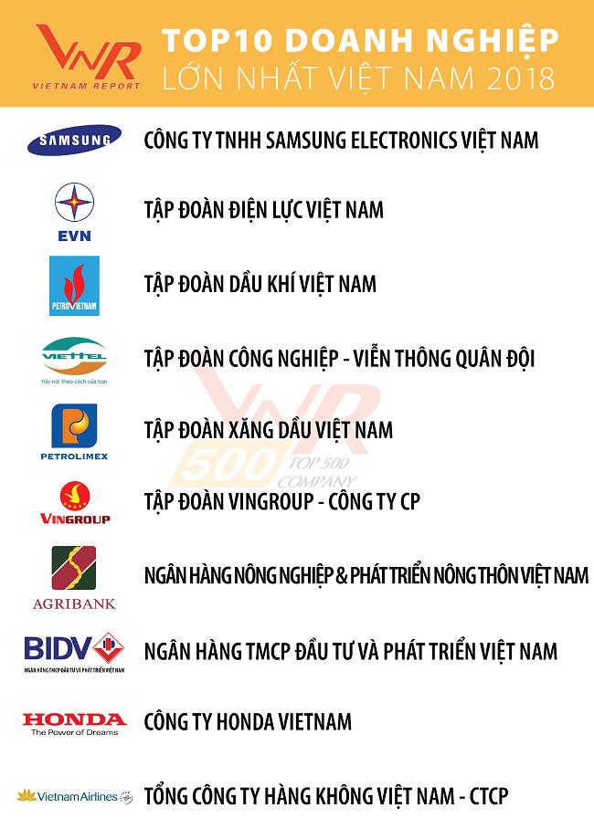 Thế Giới Di Động thăng hạng trong nhóm doanh nghiệp tư nhân lớn nhất Việt Nam