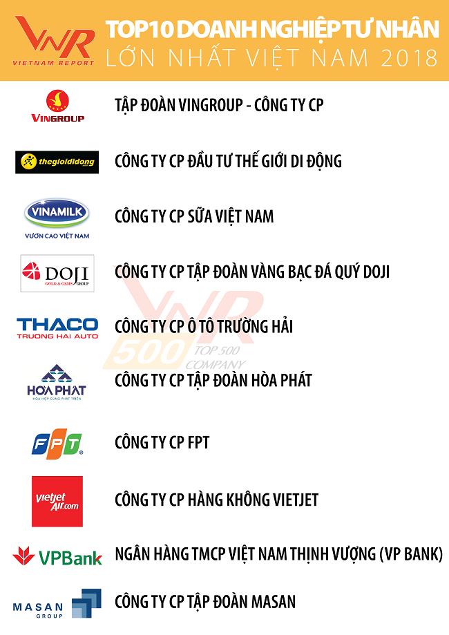 Thế Giới Di Động thăng hạng trong nhóm doanh nghiệp tư nhân lớn nhất Việt Nam 1