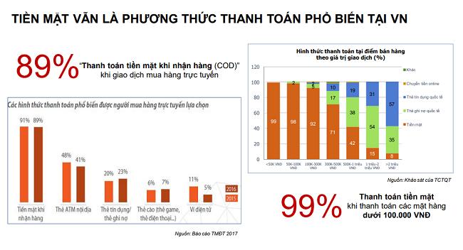 Phát hành hàng triệu thẻ ngân hàng mỗi năm, nhưng 90% chi tiêu hàng ngày của người Việt vẫn là tiền mặt