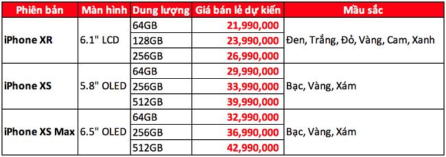 iPhone XR mới sẽ có giá dự kiến từ 21,9 triệu đồng tại Việt Nam