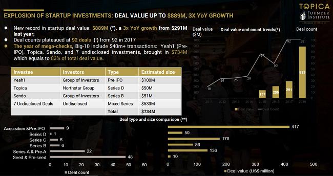 Yeah1 là thương vụ thành công nhất làng startup Việt: Đầu tư 3 triệu USD, thu về 127 triệu USD