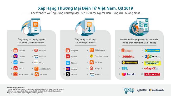 Gió đổi chiều tại thị trường thương mại điện tử Việt Nam