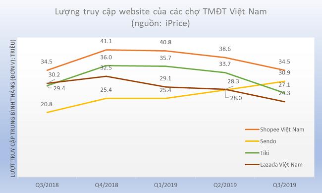 Gió đổi chiều tại thị trường thương mại điện tử Việt Nam 1